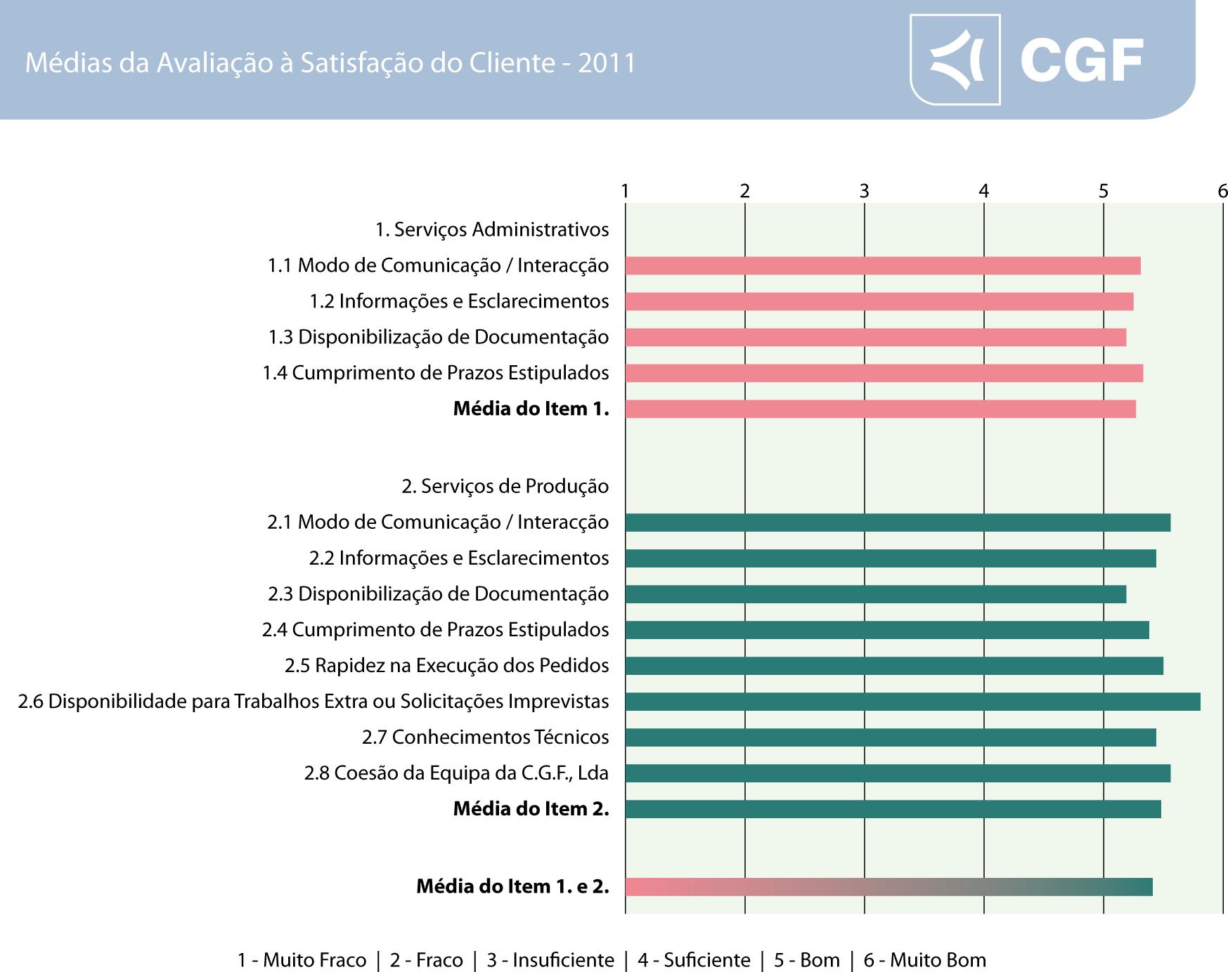Listagem Avaliação Satisfação Cliente 2011