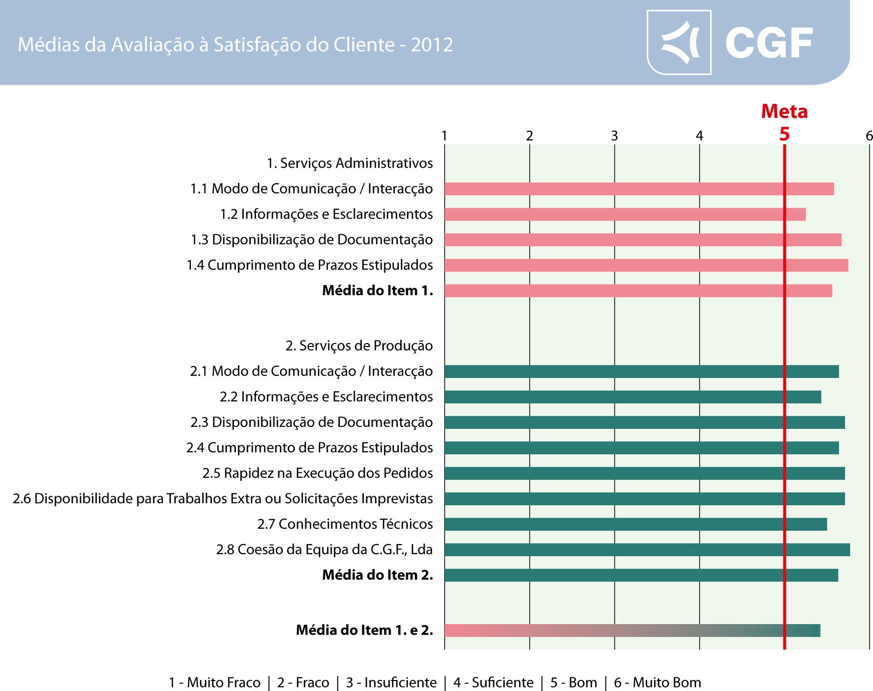 Listagem Avaliação Satisfação Cliente 2012