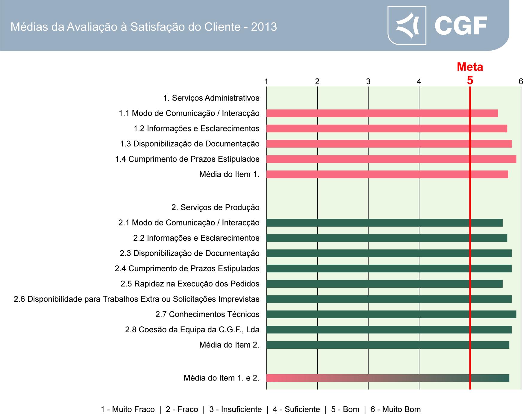 Listagem Avaliação Satisfação Cliente 2013