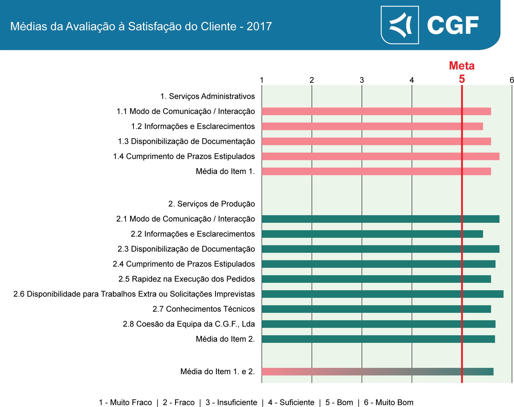 Listagem Avaliação Satisfação Cliente 2017